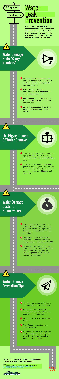 Superior Restoration Water Leak Prevention Roadmap2